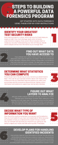 6 Steps to Building a Powerful Data Forensics Program