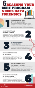 6 Reasons Your Certification Program Needs Data Forensics