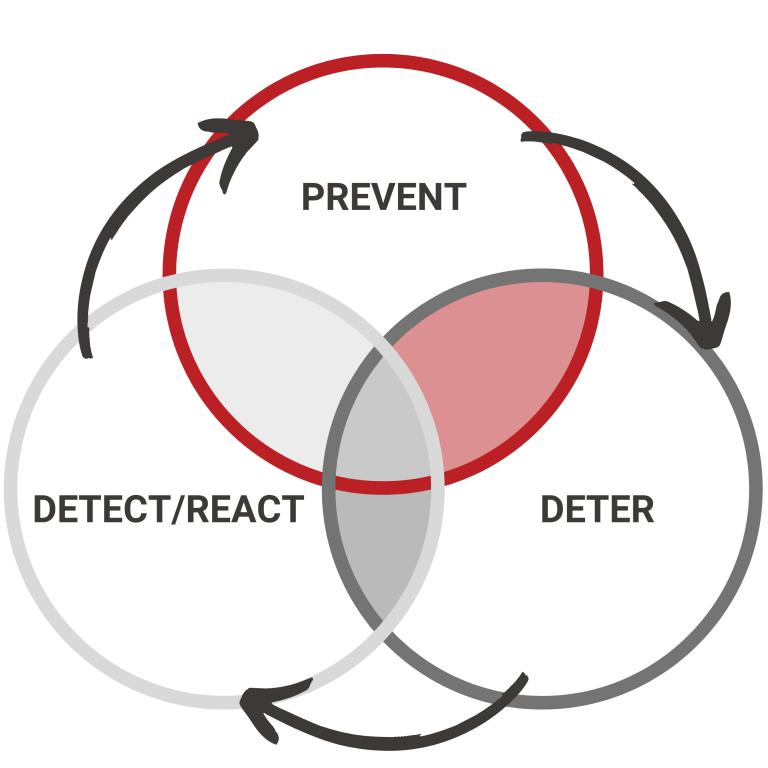 The Test Security Cycle