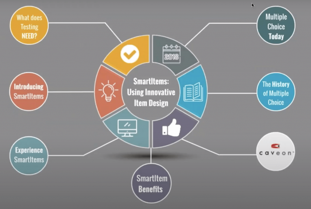 SmartItem: Using Innovative Item Design